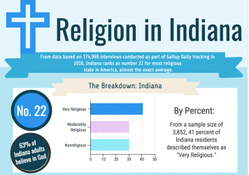 Studies: Indiana Ranks in the Middle Nationally for Religiosity