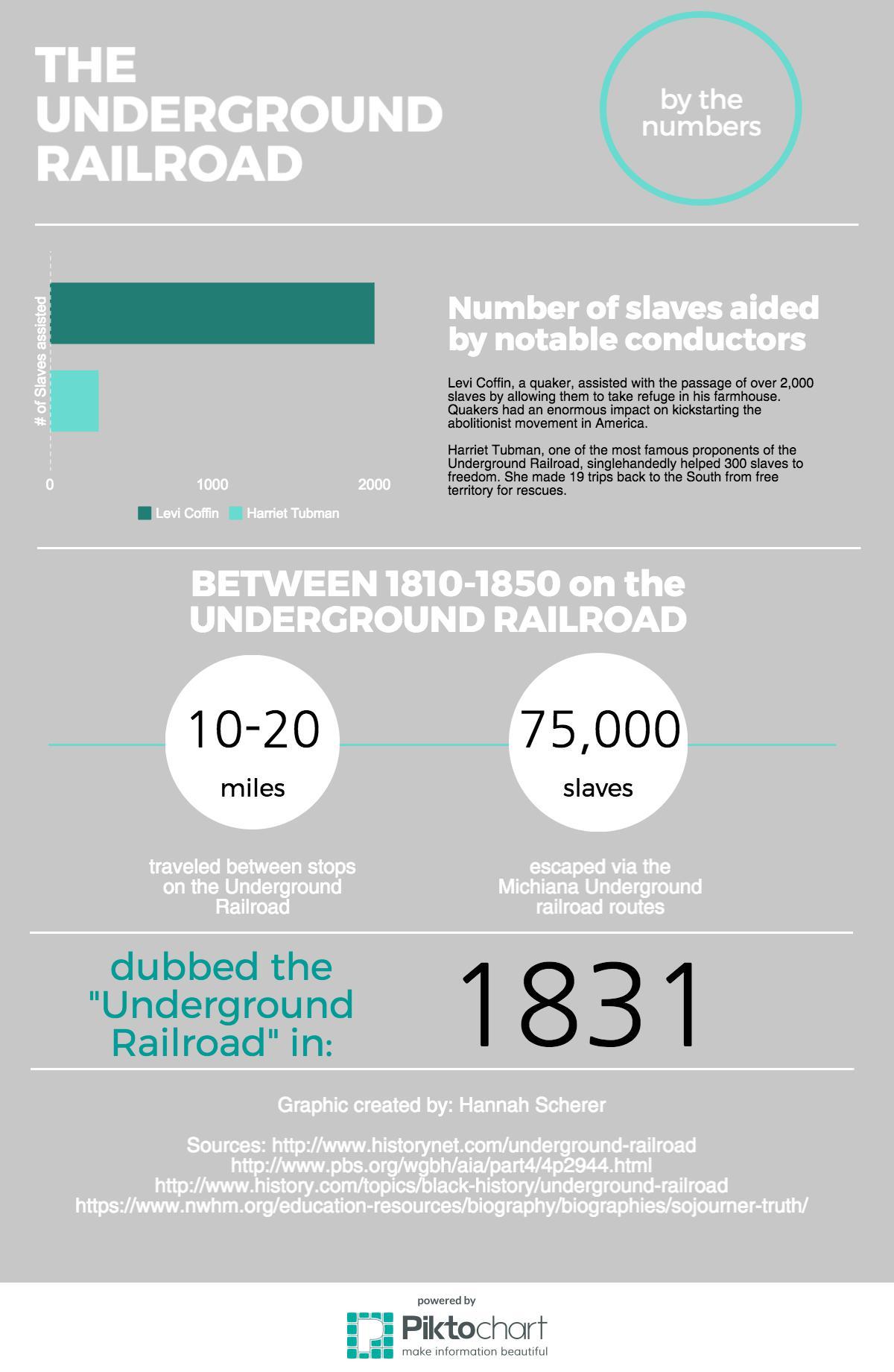 Underground RR Infographic